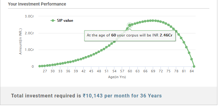 Total-corpus-till-60-years