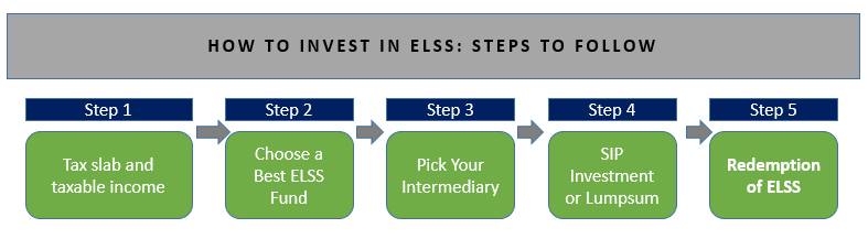 How To Invest In ELSS (Equity Linked Savings Scheme) ?