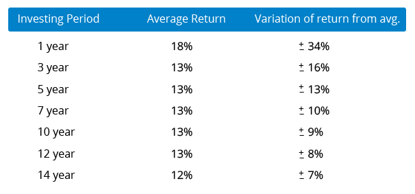 Average-returns-&-variation-of-returns-from-mean-by-various-holding-periods