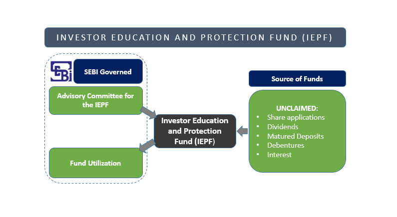 Investor Education and Protection Fund - IEPF