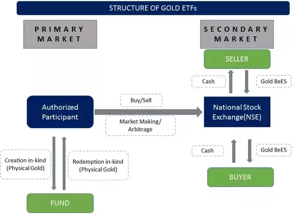 Structure-of-Gold-ETFs