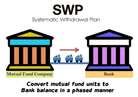 SWP Calculator -- Systematic Withdrawal Plan Calculator