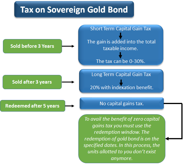 Understanding Sovereign Gold Bond