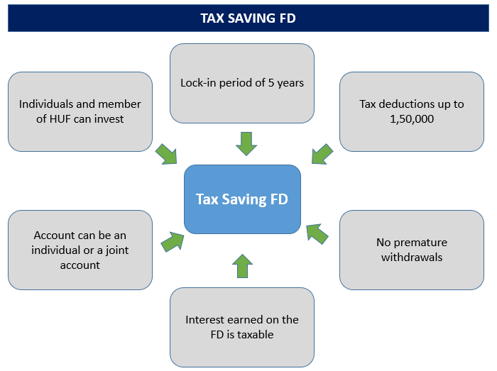 Tax Saving FD
