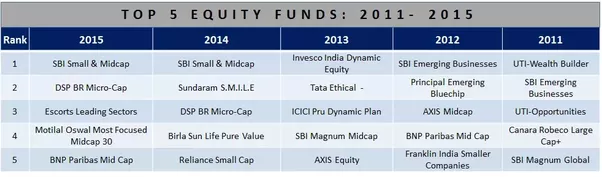 Top-5-best-equity-funds-from-2011-to-2015-by-returns