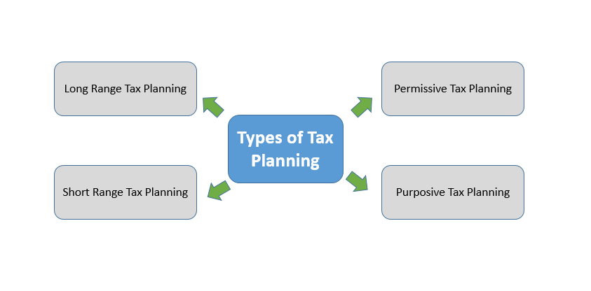 What is Tax Planning?