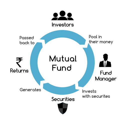 Mutual Fund in India